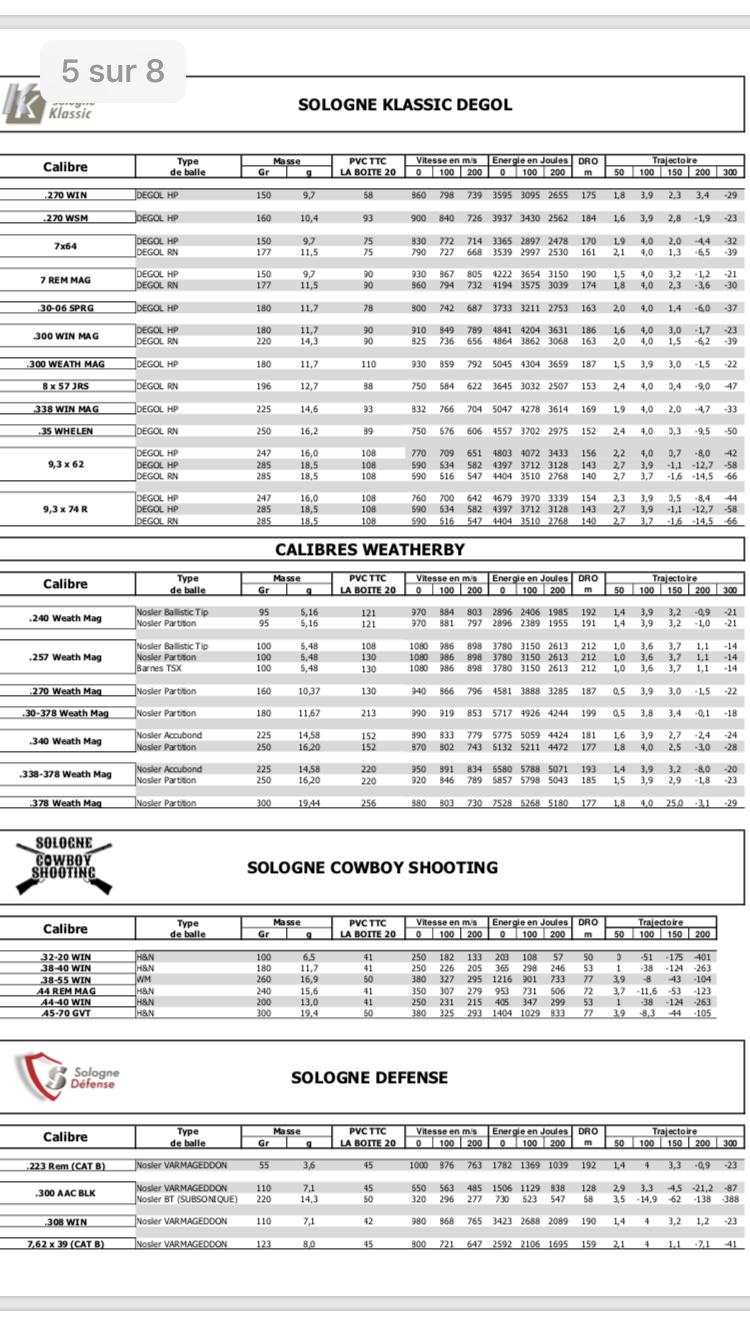 Table balistique et tarif sologne 2018/2019 D1f4e510