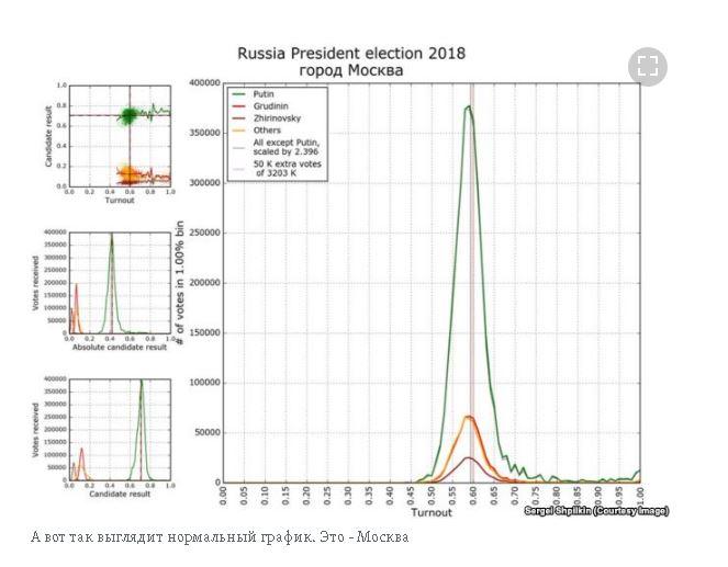 Путин=доверительные интервалы и недооцененная регрессия VOTINGCURVE Eaa-ia11