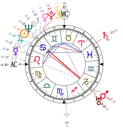Pluton et la mort: Frida Kahlo Frida10