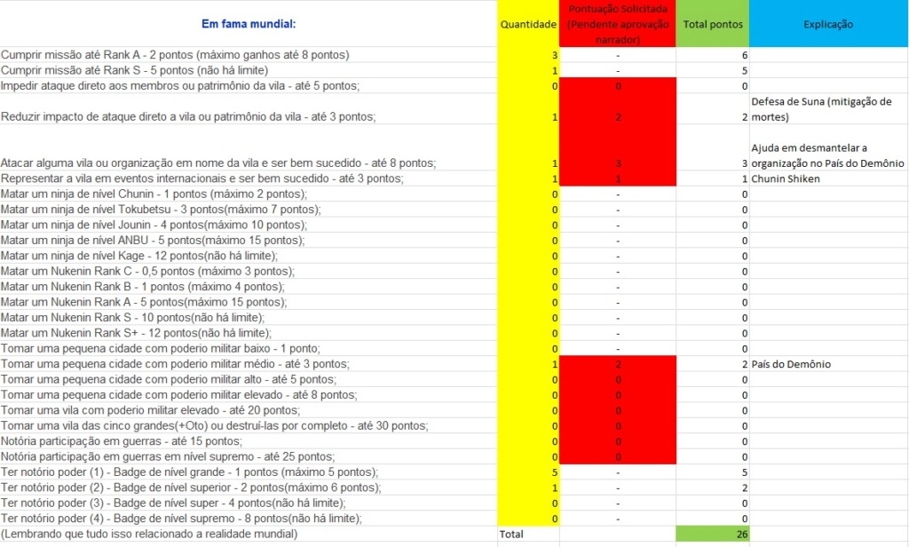 Sistema de Fama/Reconhecimento Whatsa10