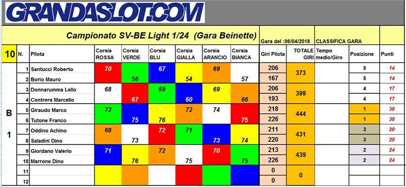 gara 2 CAMP 1:24 Light Interclub 2018 Gara2_10