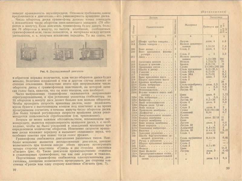 Книга РЕМОНТ ПАТЕФОНОВ авт. С.Б.Богин изд. КОИЗ 1937 год 1010