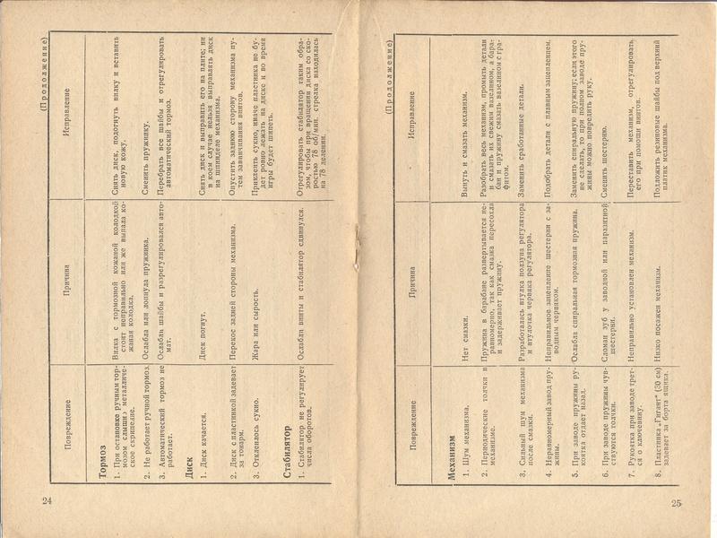Книга РЕМОНТ ПАТЕФОНОВ авт. С.Б.Богин изд. КОИЗ 1937 год 2410