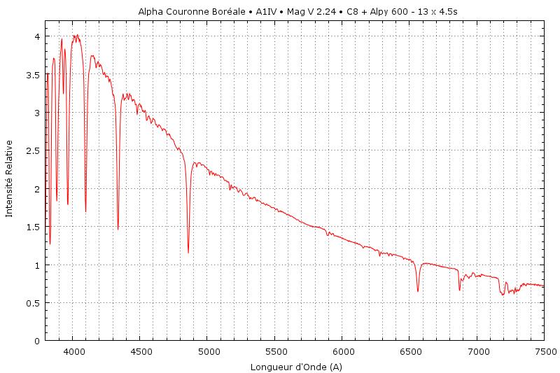 Une Spectrographie de la Couronne  Alp_cr11