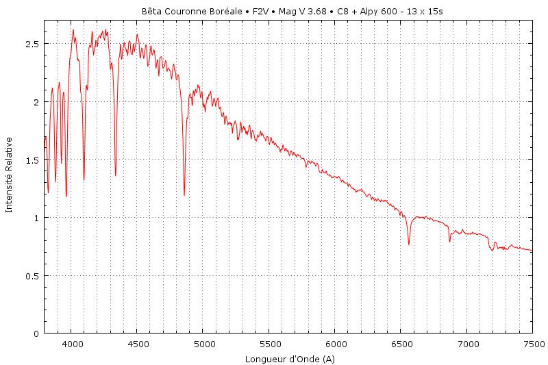 Une Spectrographie de la Couronne  Bet_cr11