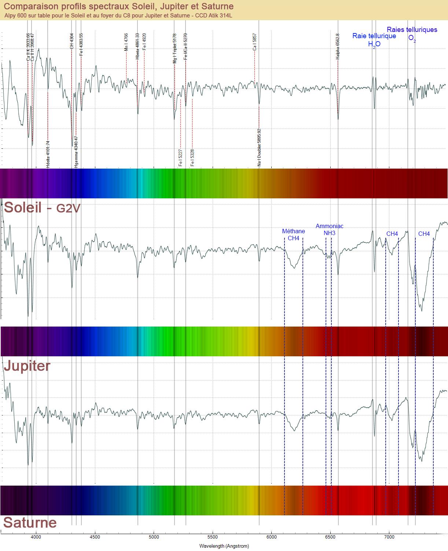Comparaison des spectres du Soleil, de Jupiter et de Saturne. Compar12