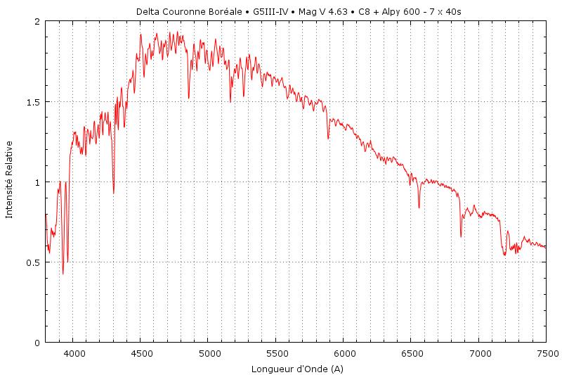Une Spectrographie de la Couronne  Del_cr11