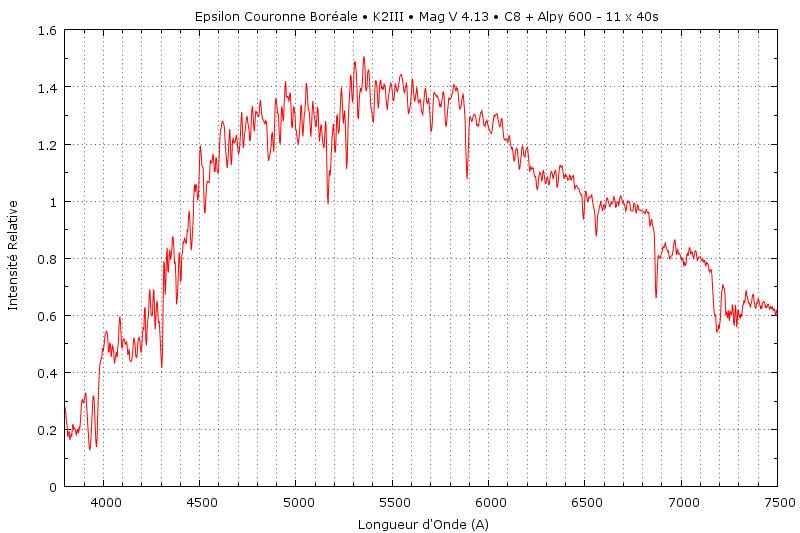 Une Spectrographie de la Couronne  Eps_cr10