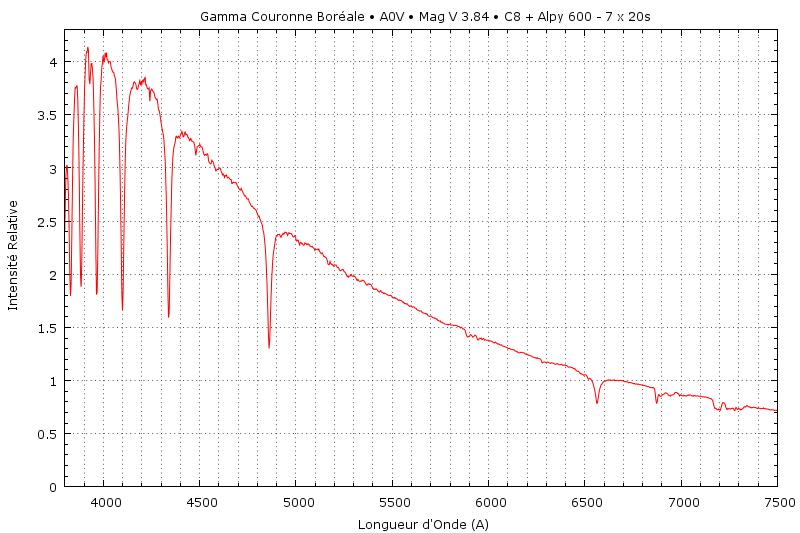 Une Spectrographie de la Couronne  Gam_cr10