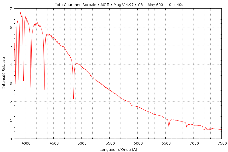 Une Spectrographie de la Couronne  Iot_cr10