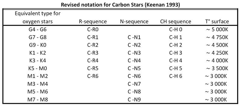 Étoiles carbonées Table10
