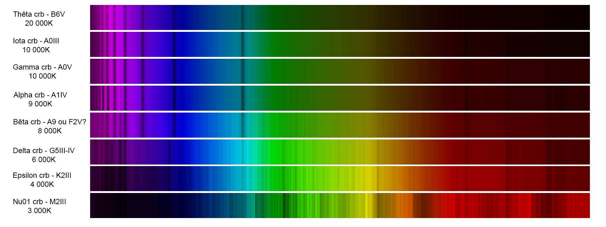 Une Spectrographie de la Couronne  Tempyr10