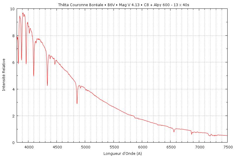Une Spectrographie de la Couronne  The_cr10