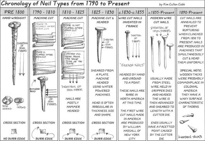 Tipo de clavos con fechas Nailch10