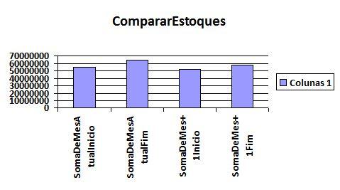 Agrupar Séries no gráfico do Access Captur10