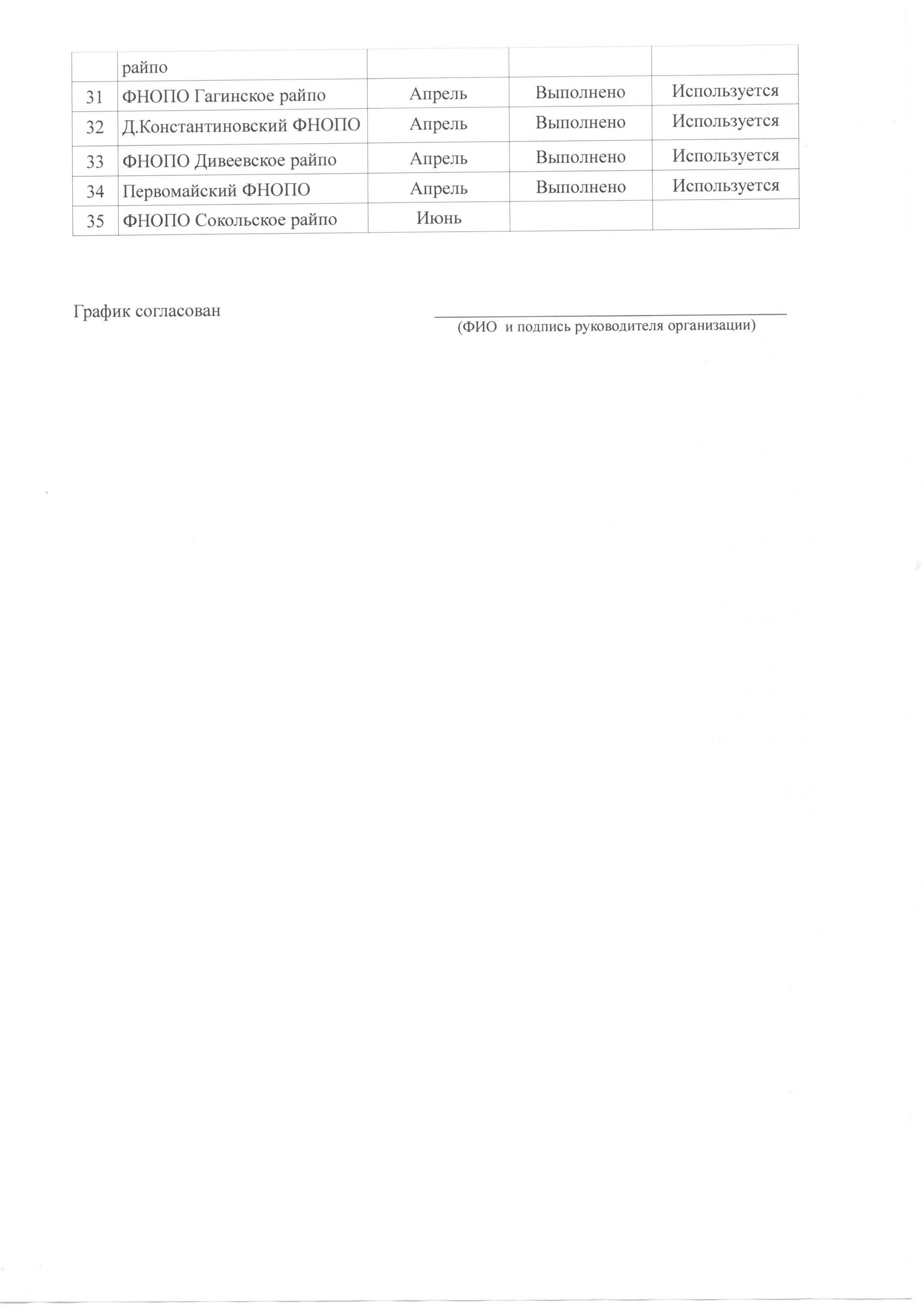 Формирование сети складов корпоративной подукции 2213