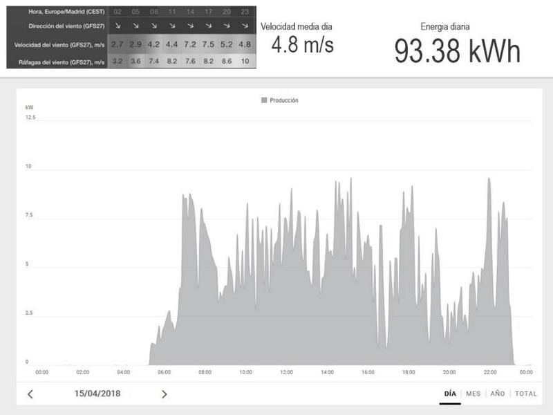 El I+D incrementa la rentabilidad de la minieólica en más del 60% Grafic11