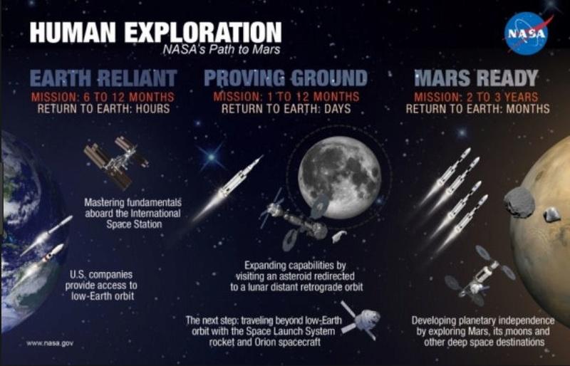 NASA : dépenses astronomiques pour des projets absurdes ? - Page 3 Human_10