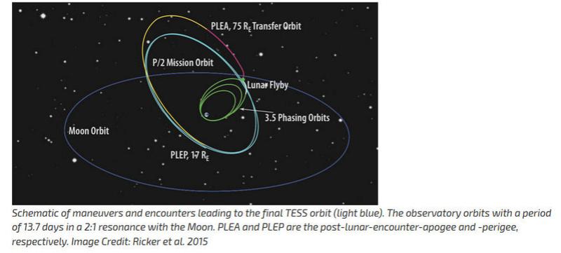 Falcon-9 (TESS) - 18.4.2018 - Page 6 Orbite10