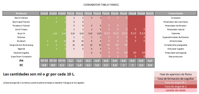 IMPORTANTE: ACLARACIÓN SOBRE LA UTILIZACIÓN DE COMPLEMENTOS CANNABOOM Cannab12