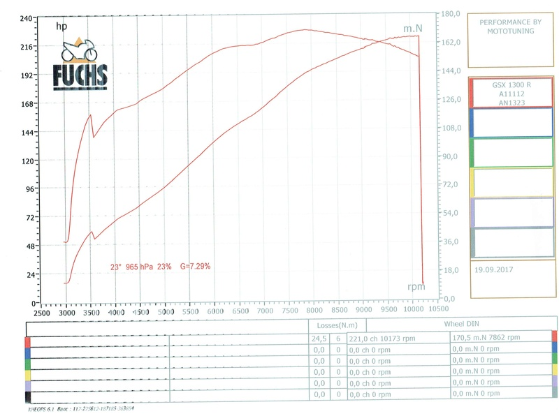 Hayabusa GSX 1400 RR goes on.... - Page 9 Busa_d10