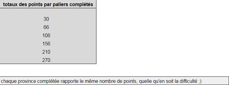 Tournois, points, provinces Captur14