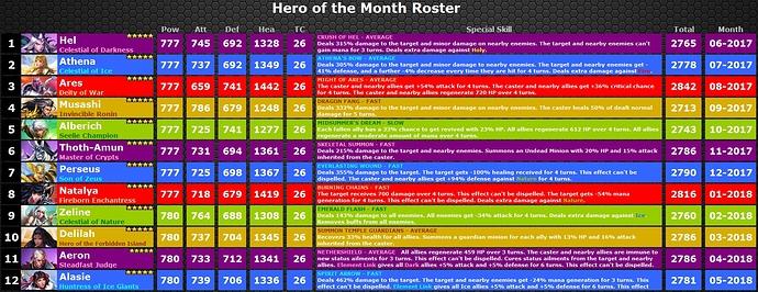 Liste des Héros 78dd5e11
