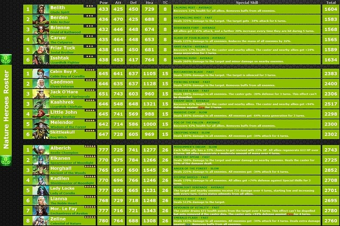 Liste des Héros A2bed411
