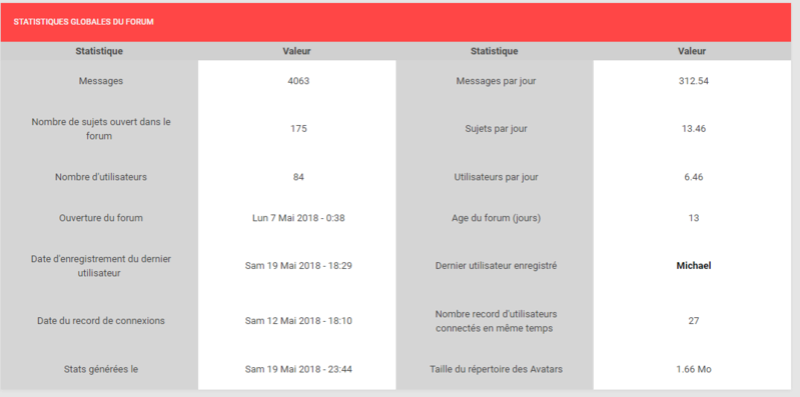 ★ Le point stats du forum #1 Captur11