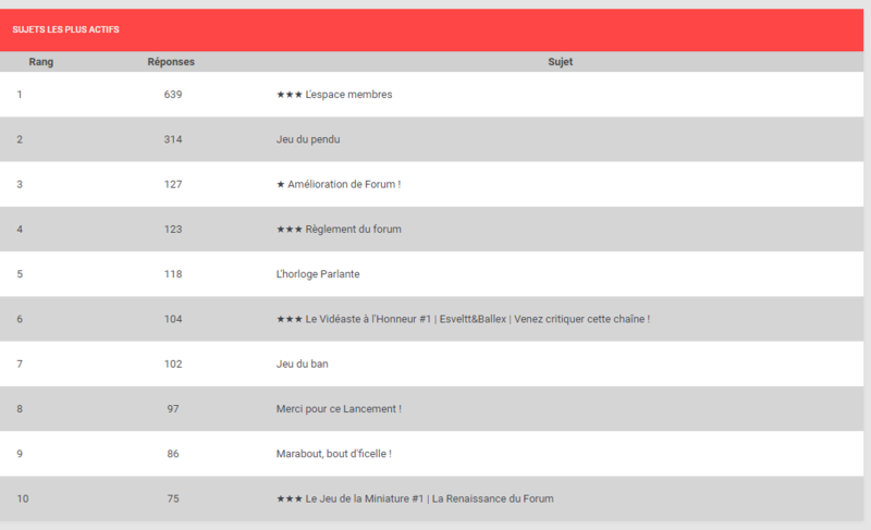 ★ Le point stats du forum #1 Captur12