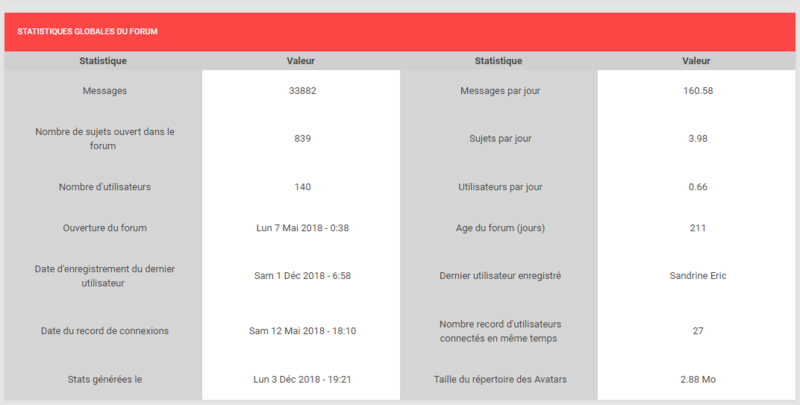 ★ Le point stats du forum #4 Captur21