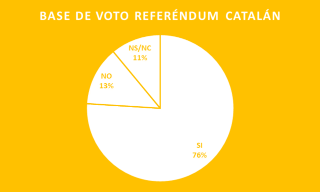 BASE DE VOTO REFERÉNDUM CATALÁN  Base_d10