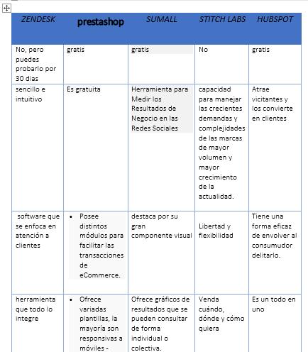 Practica 2, realiza la practica 2 relacionada con la seleccion de la plataforma - Página 2 L10