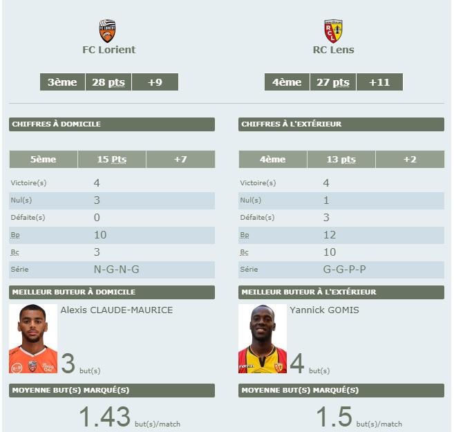 [Ligue 2 - J16] Lorient - RC Lens  Lorien10