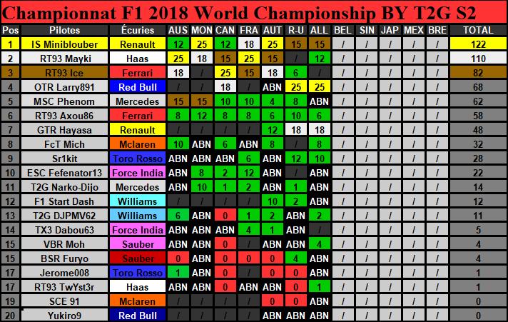 Classement Championnat Saison 2 (Terminé) Classe12
