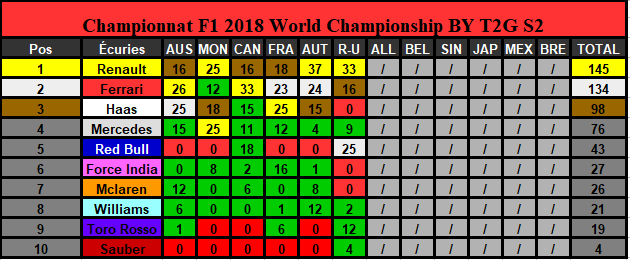 Classement Championnat Saison 2 (Terminé) Constr10