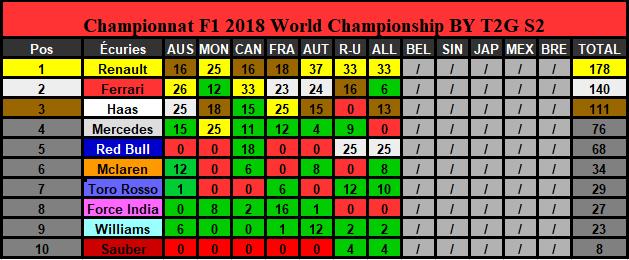Classement Championnat Saison 2 (Terminé) Constr12