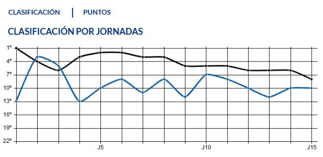 J.16 LIGA 123 TEMPORADA 2018/2019 UD LAS PALMAS-R.OVIEDO (POST OFICIAL) Captur55