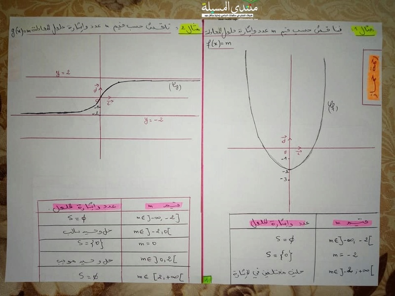 4 امثلة في المناقشة البيانية بالحل رياضيات للسنة 2 ثانوي  4_oo_i10
