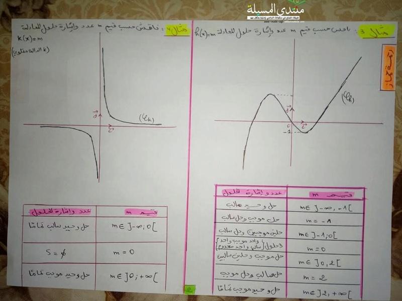 4 امثلة في المناقشة البيانية بالحل رياضيات للسنة 2 ثانوي  4_oo_i11