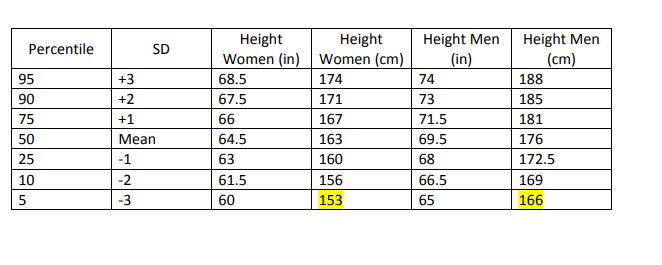 Opinión sobre qué estatura consideramos media, alta o baja. - Página 18 Altura11