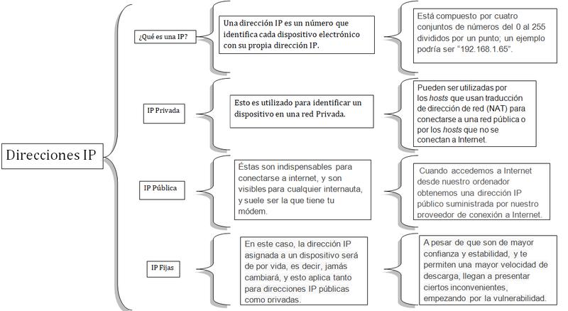 ¿Que son las direcciones IP y que son las IP publicas y privadas? Direcc13