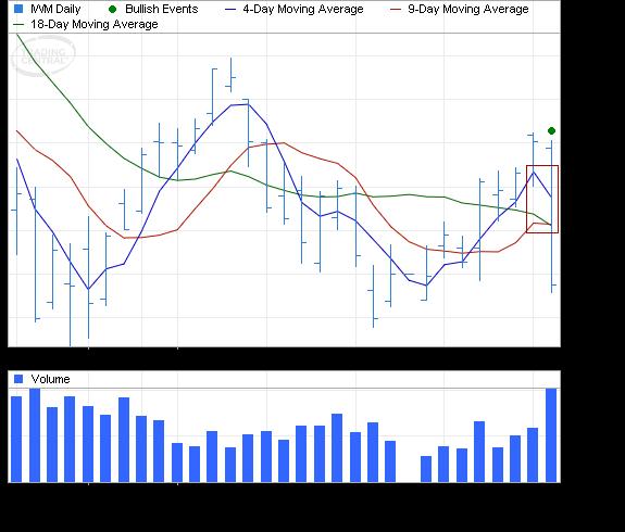 ETF Chart Patterns - Page 3 Ishare10
