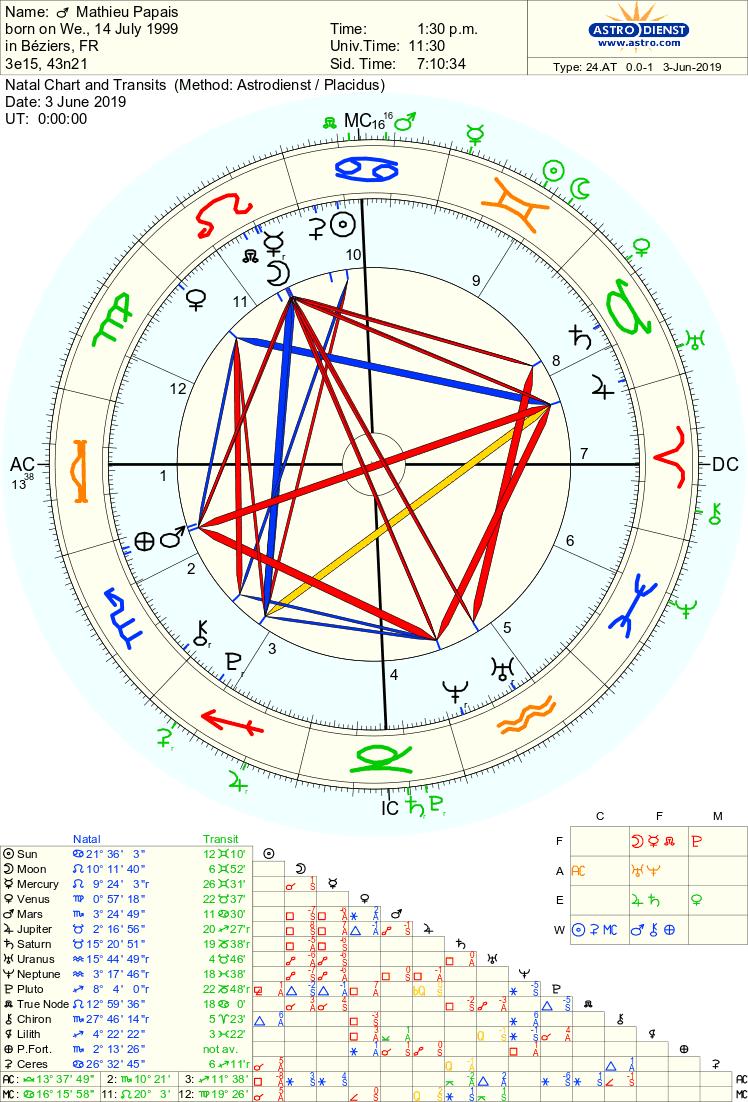 Grande Croix Fixe, dépression/ambition - Page 2 Astro_10