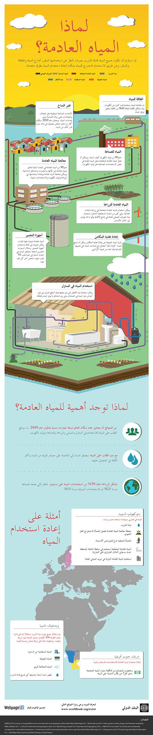 اليوم العالمي للمياه 22 مارس ... انفوغرافيا حول موضوع: لماذا المياه العادمة؟ Infogr10