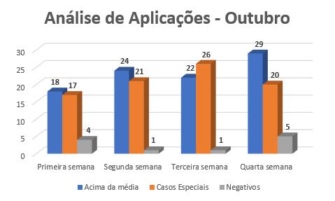 {004} Relatório Complementar - Out/Nov - {2019} Anzeli12
