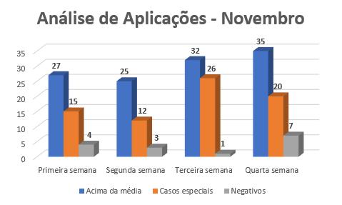 {004} Relatório Complementar - Out/Nov - {2019} Anzeli13