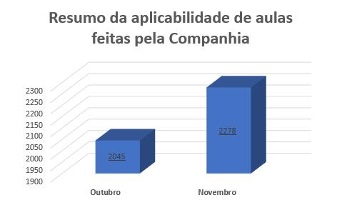 {004} Relatório Complementar - Out/Nov - {2019} Resumo12