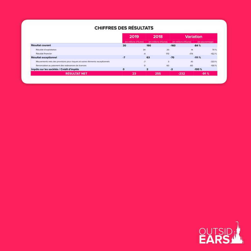 Résultats annuels Euro Disney Associés SAS - Résultats 2020 en Page 2 410