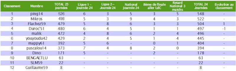 Le cumul : Le classement des pronostiqueurs 2010/2011 - Page 5 Cumul_20